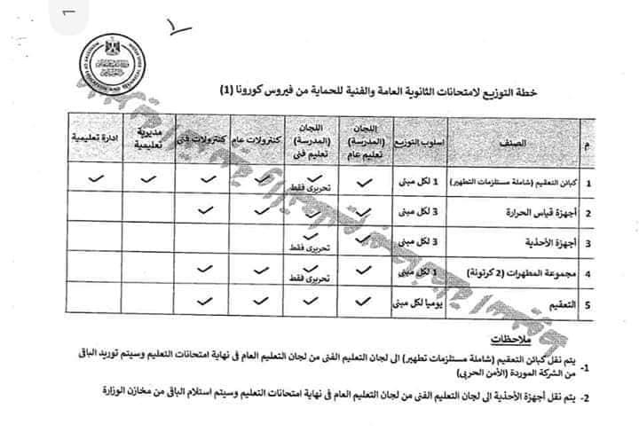 تفاصيل الإجراءات والضوابط الخاصة بعقد امتحانات طلاب الثانوية وحمايتهم من كورونا 21588