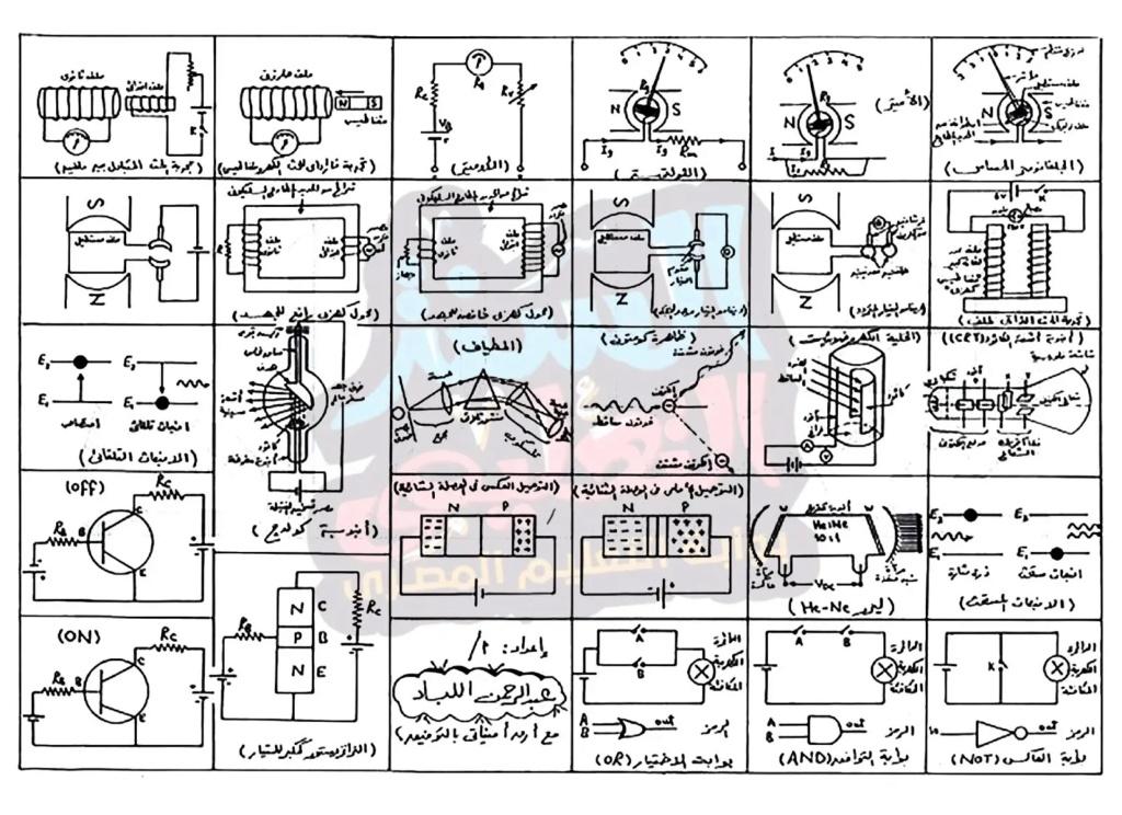 مراجعة جميع رسومات فيزياء الثانوية العامة في ورقة واحدة فقط 21623