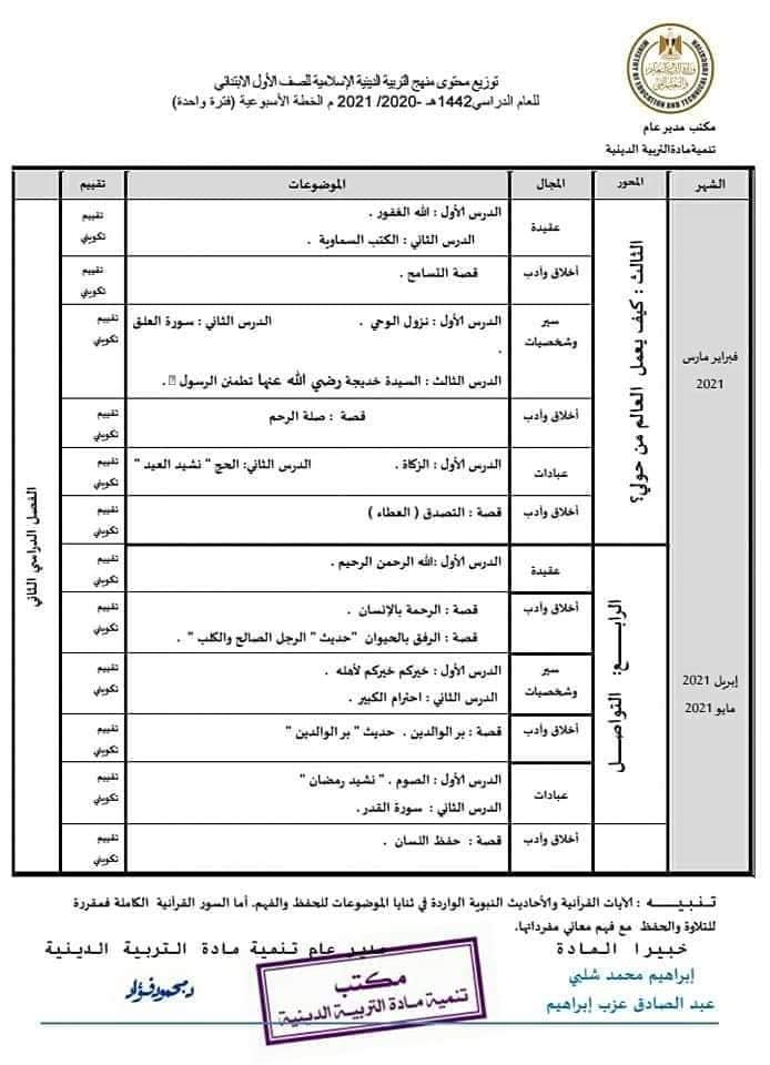 توزيع منهج التربية الإسلامية من الصف الأول للثالث الابتدائي ترم أول 2021 21718
