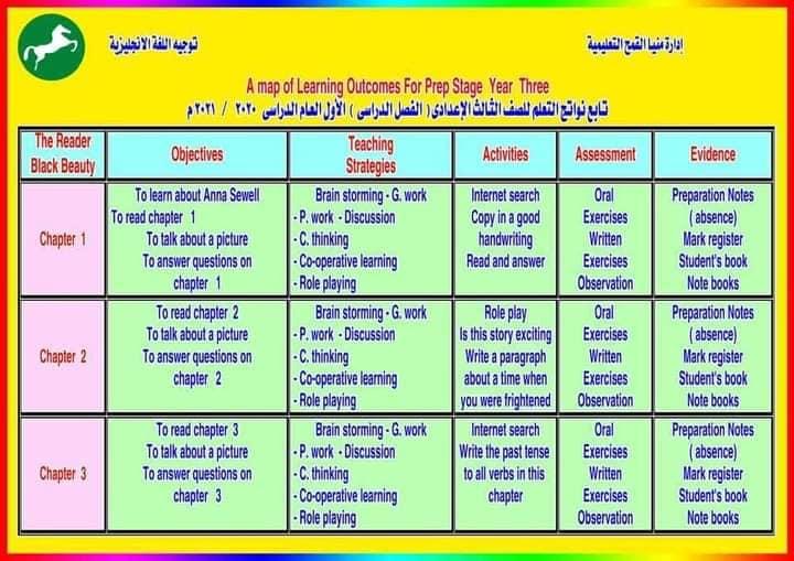 نواتج التعلم - لغة إنجليزية للمرحلة الاعدادية 2020/2021 21774