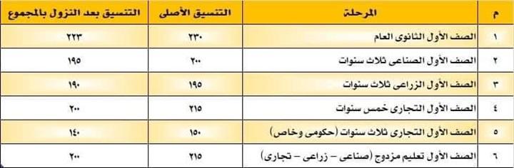 تخفيض تنسيق القبول بالصف الأول الثانوي العام والفني بمحافظة المنوفية 218100