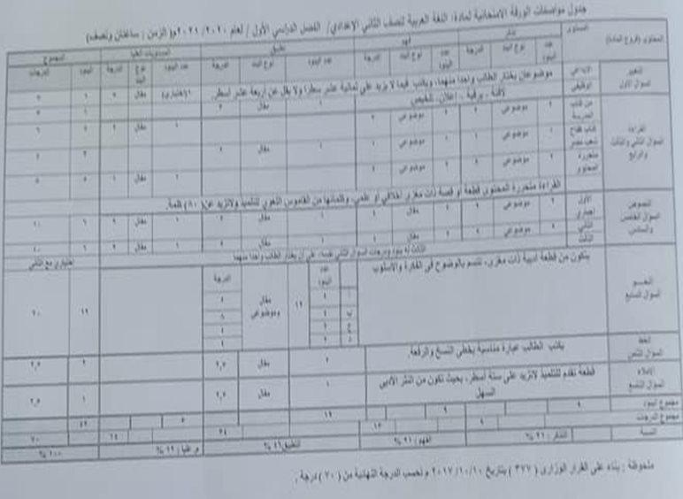 مواصفات الورقة الامتحانية لمادة اللغة العربية للمرحلة الإعدادية 2021 21831