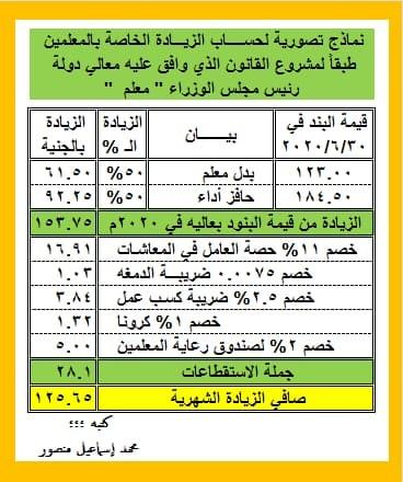 صافي زيادة مرتبات المعلمين الجديدة بعد الخصم  22253