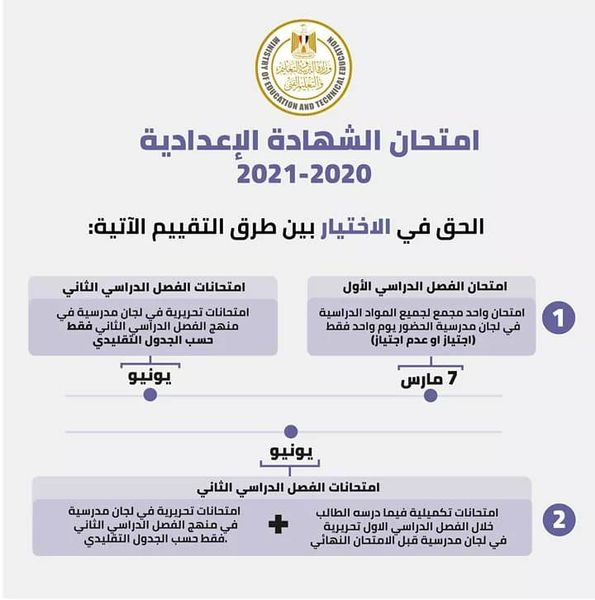 جدول امتحانات وضوابط النجاح في الشهادة الإعدادية 2021 22284