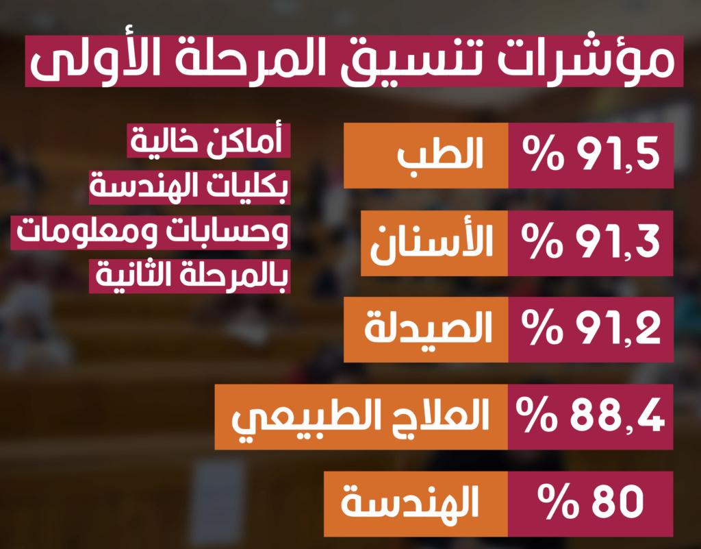 مؤشرات تنسيق الجامعات 2021   المرحلة الأولى لطلاب الثانوية العامة  2236