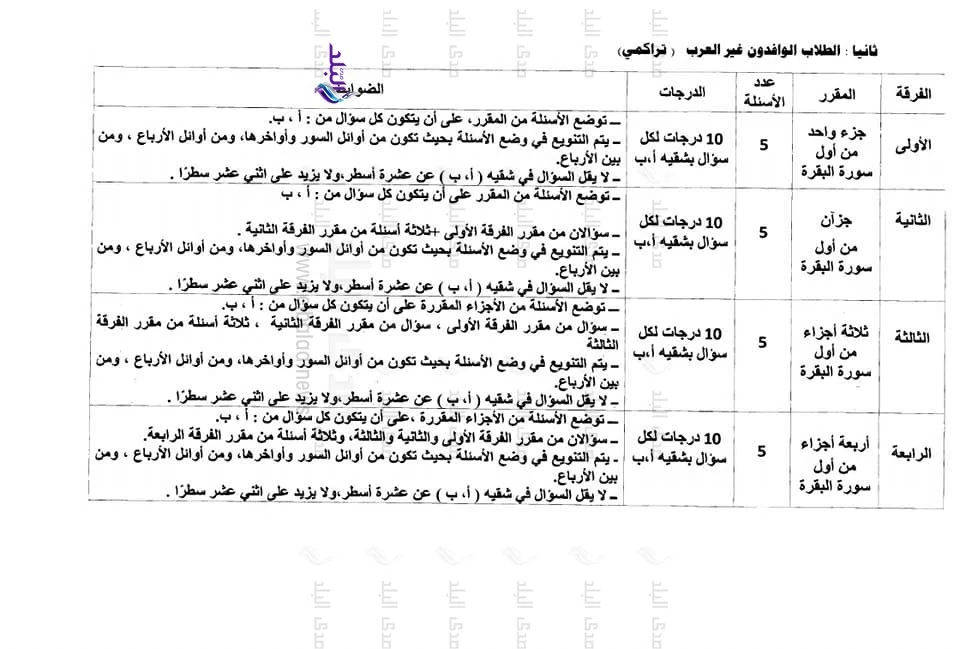 ضوابط ومعايير وضع أسئلة القرآن لطلاب كليات جامعة الازهر  22516