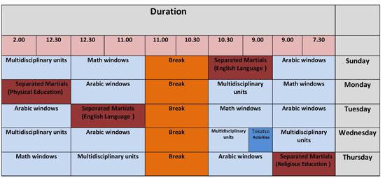 جدول توزيع النوافذ والفترات الدراسية اليومية فى نظام التعليم الجديد عربي ولغات 227
