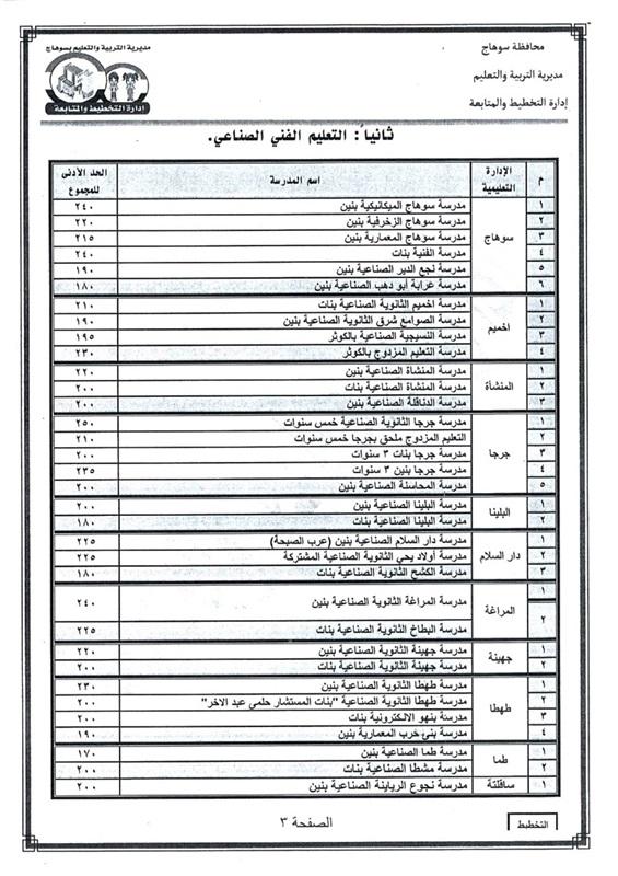 تنسيق القبول بالثانوي العام 2021 / 2022 محافظة سوهاج 22729