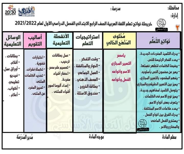 خريطة نواتج التعلم لمادة اللغة العربية للصف الرابع الابتدائي الترم الاول 2021 / 2022 22782