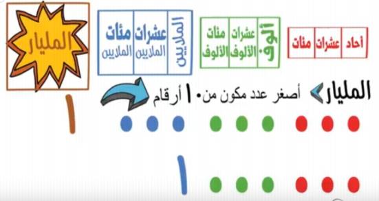 فيديو.. شرح درس المليارات وفهمها بطريقة سهلة ومسلية للصف الرابع.. ميس سلوي حامد 2297