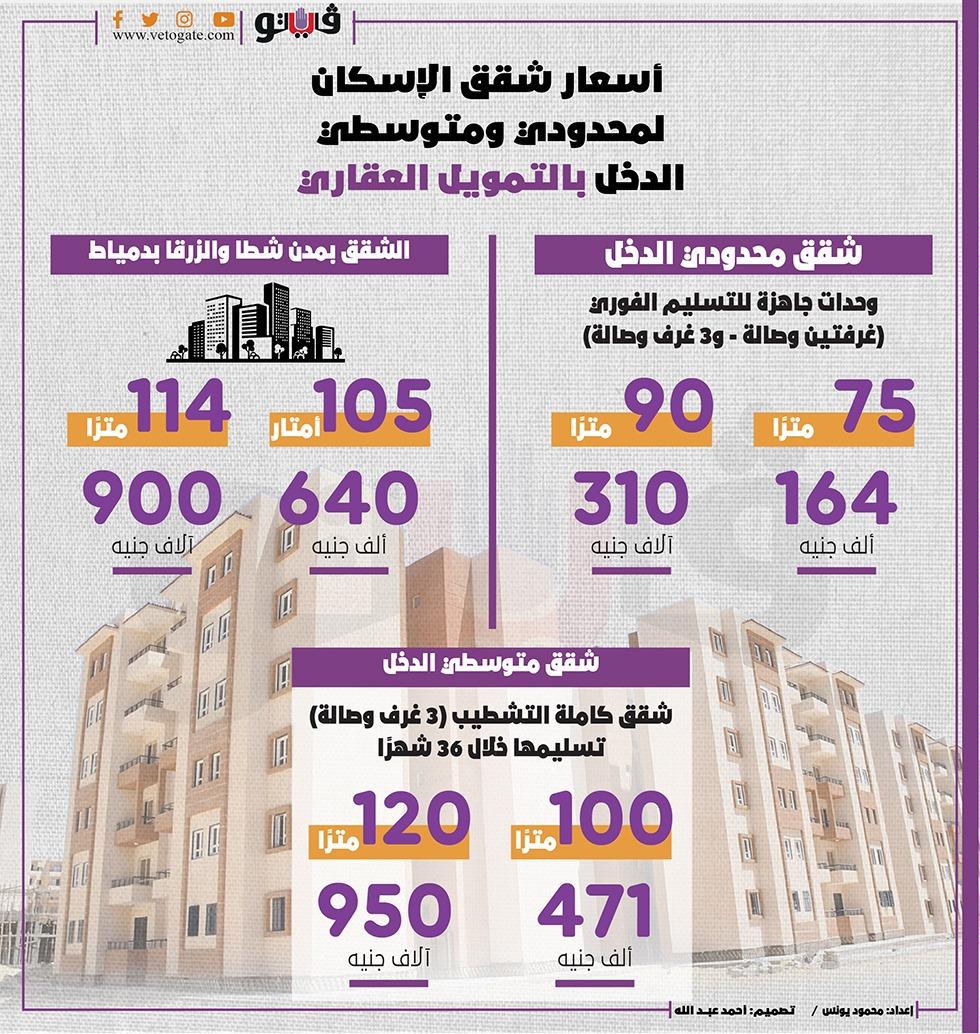 تفاصيل مبادرة التمويل العقاري   فائدة 3% على 30 سنة 23445910