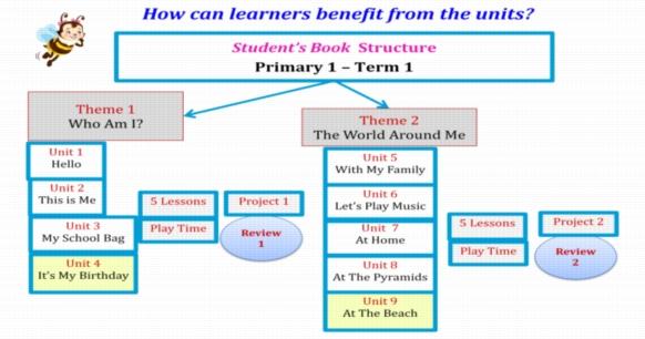دفتر تحضير اللغة الانجليزية كونكت 2  للصف الثاني الابتدائي جاهز للطباعة 49 ورقة pdf 241102