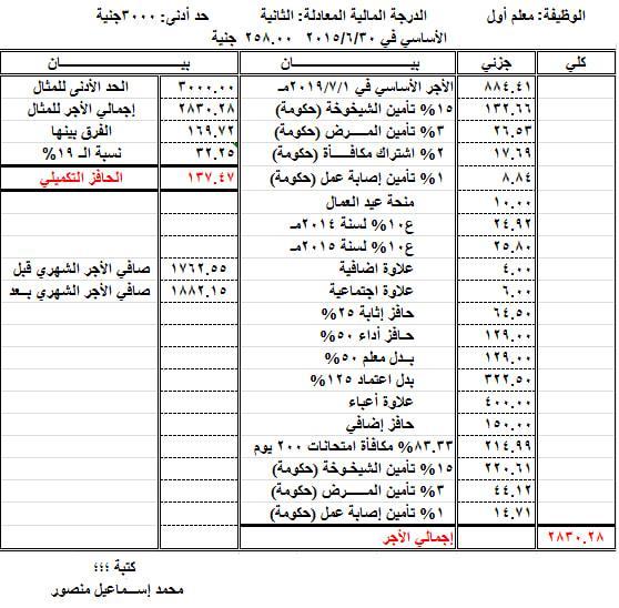 1882.15 جنيه صافي الأجر الشهري لمعلم أول بعد إضافة الحافز التكميلي 24417