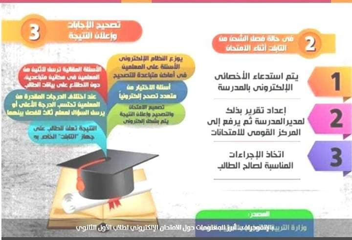 التعليم تعلن الاجراء الذي يتم اتخاذه في حالة فراغ شحن التابلت أثناء الامتحان 24610