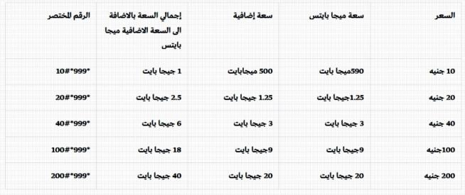 سعر خط شبكة we المصرية للاتصالات واسعار الدقيقة والباقات والعروض الجديدة 2481