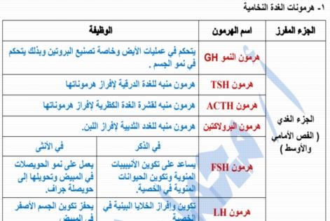 مراجعة الهرمونات - أحياء ثالثة ثانوي أ/ محمد نور الدين 25127