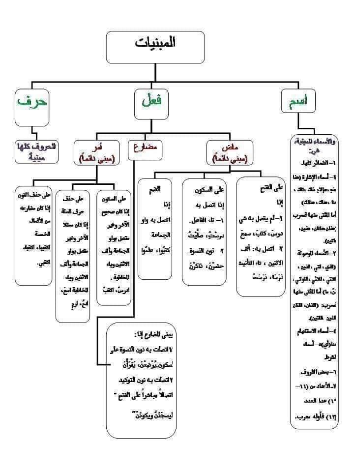 مراجعة نحو | المبنيات في اللغة العربية 25299