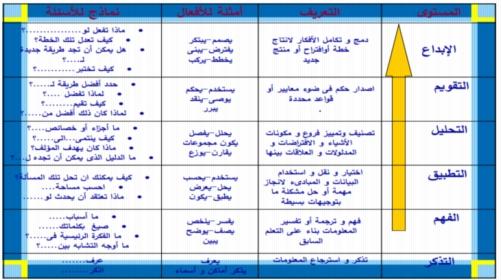 57 شريحة بوربوينت.. شرح كيفية تحليل محتوي المواد الدراسية واعداد نواتج التعلم وخريطة المنهج 25525