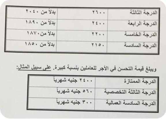 بيان وزارة المالية بشأن جدول المرتبات الجديد بعد قرارات السيسي المالية 2867