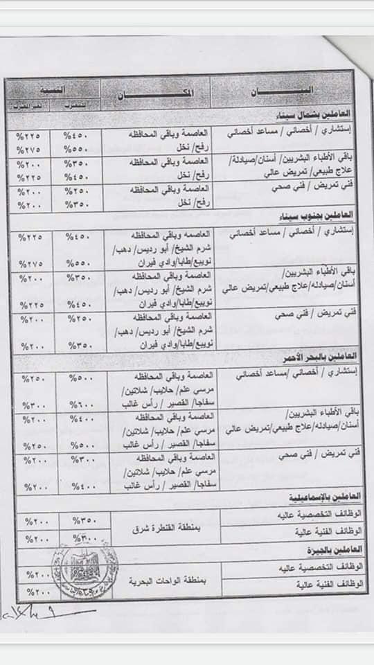 قرار ٥٧٥ لسنة ٢٠١٤ حافز المناطق النائية للعاملين بوزارة الصحة 31025