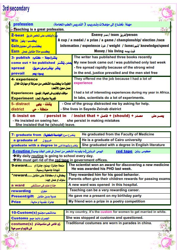 مذكرة اللغة الانجليزية للثانوية العامة 2021 مستر/ محمد فوزي 31220