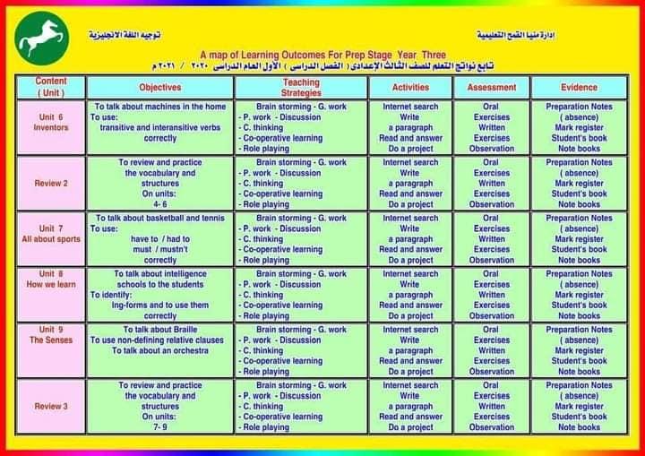 نواتج التعلم - لغة إنجليزية للمرحلة الاعدادية 2020/2021 31279