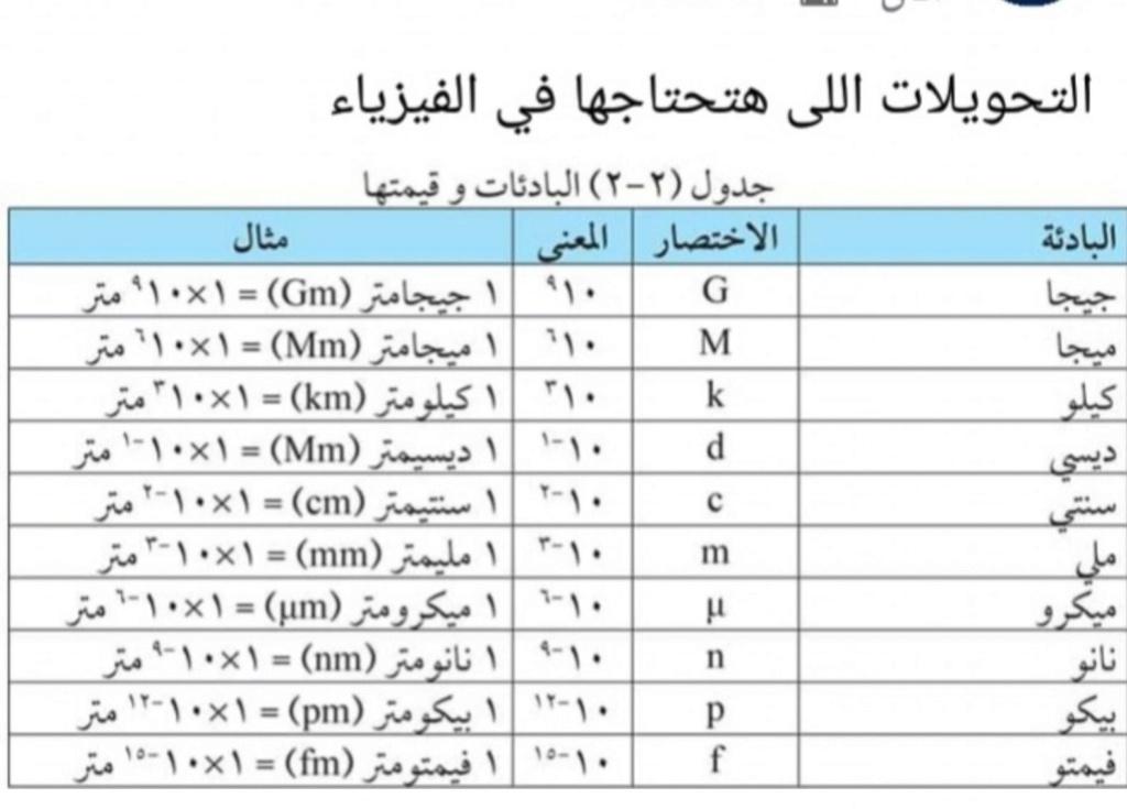 اساسيات الفيزياء لطلاب الثانوية العامة 31425