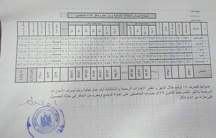 نموذج لعمل مكافاة الامتحانات الاضافية وحافز الأداء وبدل المعلم وحافز الادارة المدرسية  31469