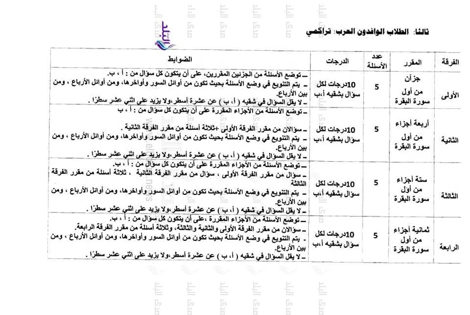 ضوابط ومعايير وضع أسئلة القرآن لطلاب كليات جامعة الازهر  31631