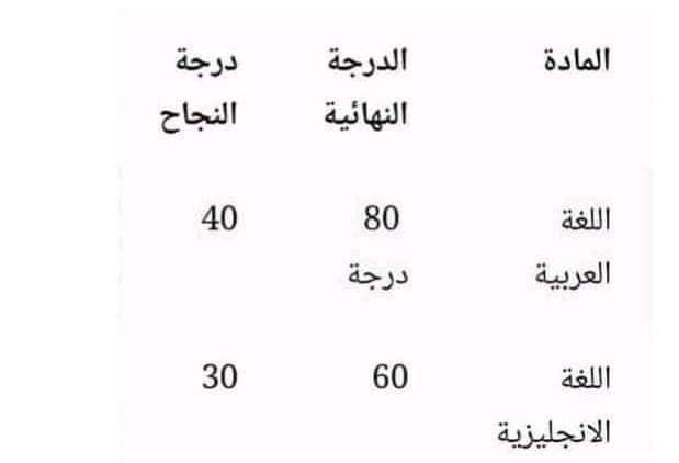 توزيع درجات الشهادة الاعدادية والمجموع من 280  31728