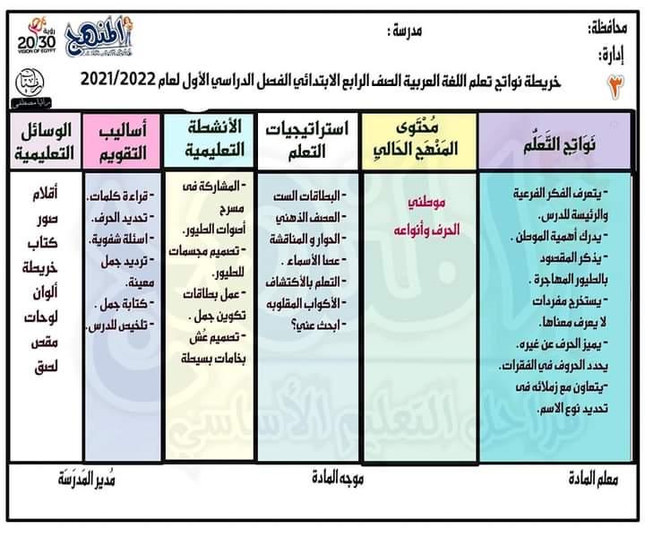 خريطة نواتج التعلم لمادة اللغة العربية للصف الرابع الابتدائي الترم الاول 2021 / 2022 31796