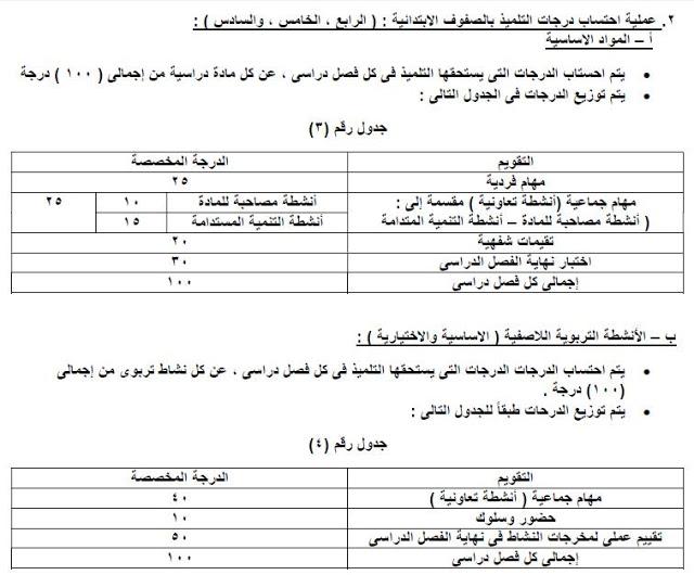 بالمستندات.. كيفية احتساب الدرجات لطلاب الصفوف الابتدائية وفقًا للأنشطة والحضور والسلوك 3277