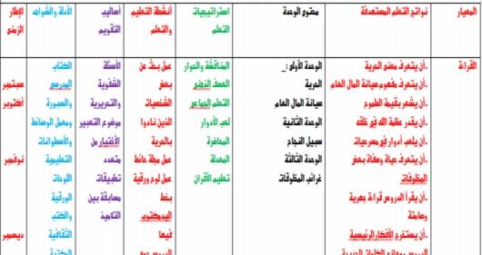 نواتج التعلم لمادة اللغة العربية للصفوف الإعدادية كاملة الترمين 2019. pdf 3281