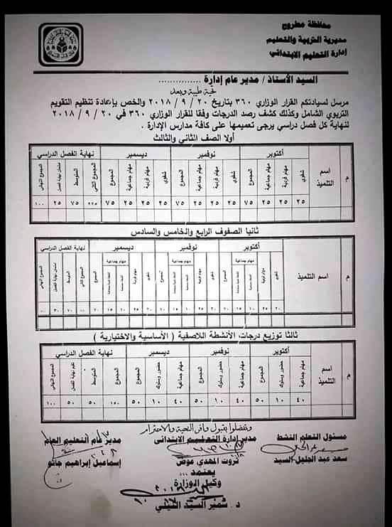 كشف رصد الدرجات الرسمي وفقا للقرار ٣٦٠  للصف الثانى الابتدائي حتى السادس الابتدائي  3346