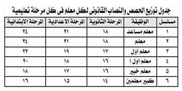 لعام 2019.. جدول توزيع الحصص والنصاب القانوني لكل معلم في كل مرحلة تعليمية 39200110