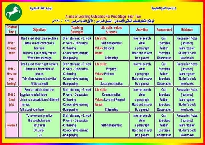 نواتج التعلم - لغة إنجليزية للمرحلة الاعدادية 2020/2021 41421