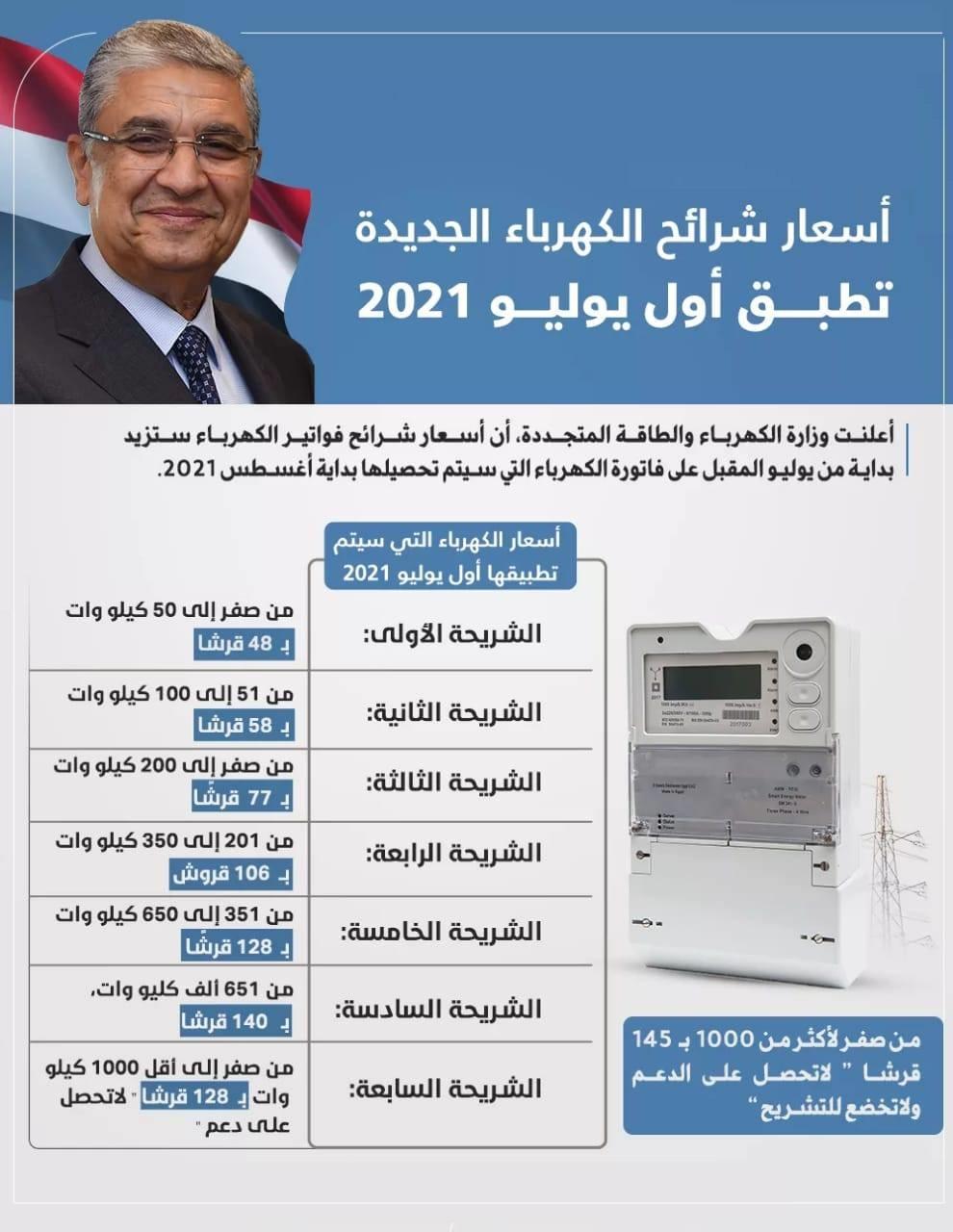 أسعار شرائح الكهرباء الجديدة .. تطبق أول يوليو 2021 41764