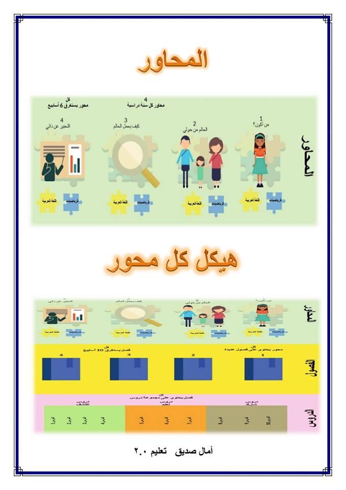 ملخص لرؤية مصر لتعليم 2.0  - المحاور الأربعة  4189