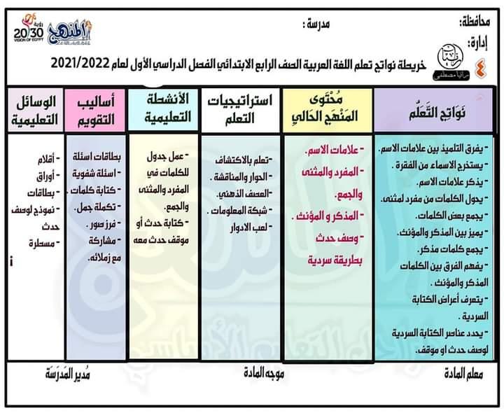 خريطة نواتج التعلم لمادة اللغة العربية للصف الرابع الابتدائي الترم الاول 2021 / 2022 41923