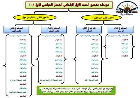 خريطة منهج اللغة العربية للصف الاول الابتدائي 2019 42167210