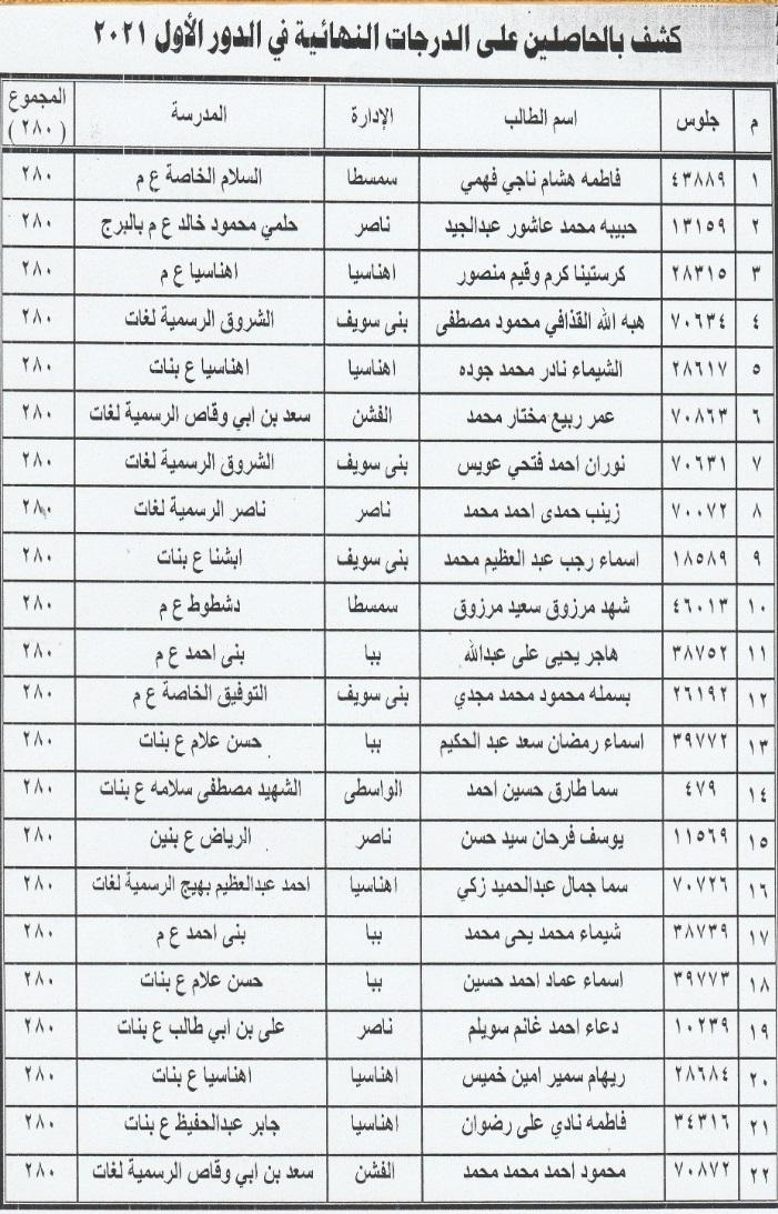 نتيجة الشهادة الإعدادية 2021 محافظة بني سويف 43026711