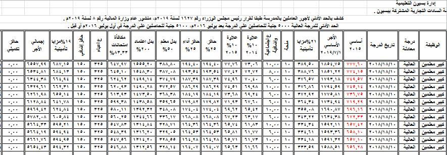 نموذج إجمالي الأجر لكبير معلمين الدرجة المعادلة ( العالية ) 44163
