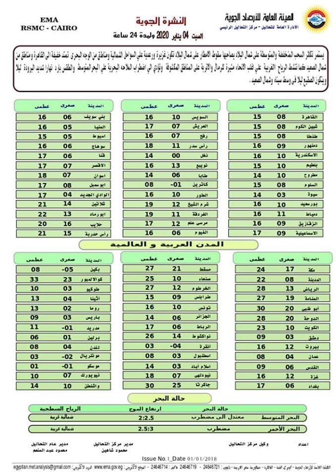 بيان الأرصاد.. طقس السبت 4 يناير 2020 - تحذير من أمطار رعدية 44180