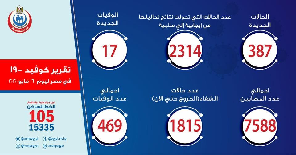 بإجمالي 7588 حالة.. الصحة: تسجيل إصابة 387 بكورونا و17 حالة وفاة اليوم 45183
