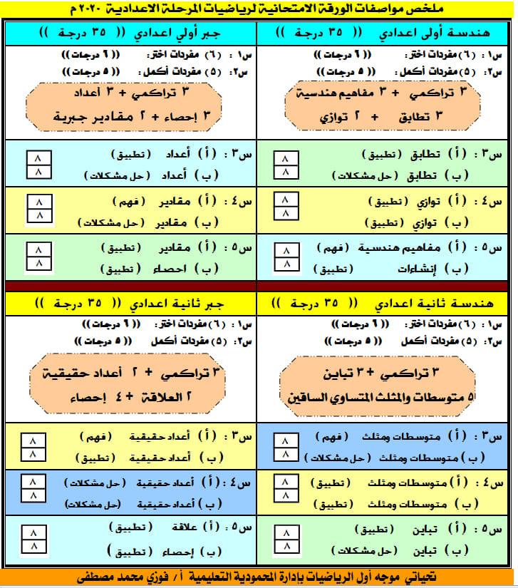 مواصفات الورقة الامتحانية لمادة الرياضيات لكل فرق اعدادي للعام الدراسي 2019 / 2020 45539