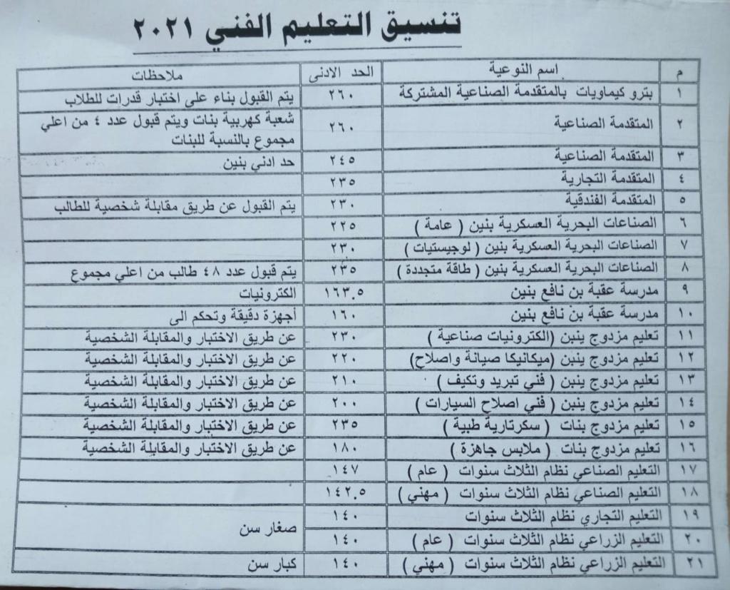 تنسيق القبول بالثانوي العام 2021 / 2022 محافظة السويس 45559