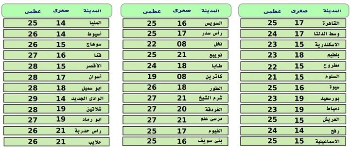 طقس الجمعة.. الأرصاد تحذر من أمطار غزيرة غدا 45910