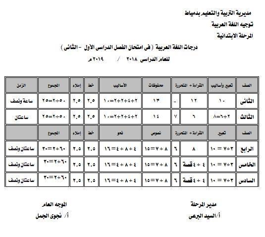 درجات اللغة العربية لصفوف ابتدائي حسب القرار الوزارى 360 وحسب مواصفات الورقة الامتحانية الجديدة 46505910