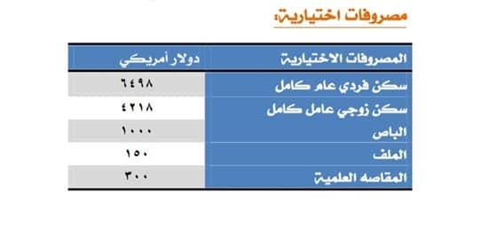 المصروفات الدراسية بكليات جامعة 6 أكتوبر للعام الجديد 2019 - 2020 4692