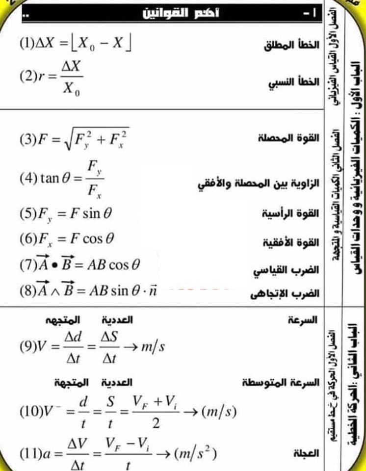 مراجعة كل قوانين الفيزياء اولي ثانوي في ٦ ورقات أ/ امانى منصور 4867